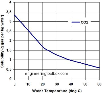Graph of CO2 Soluability in Water